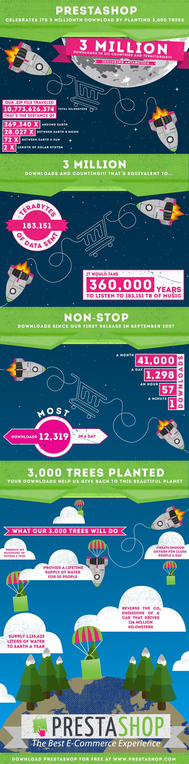 Infografica Prestashop - Traguardi e tremila alberi piantati